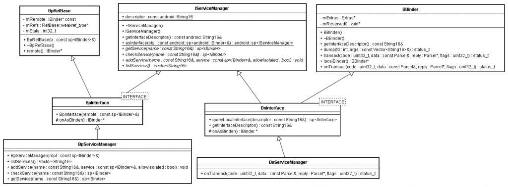 native_binder_framework_servicemananger